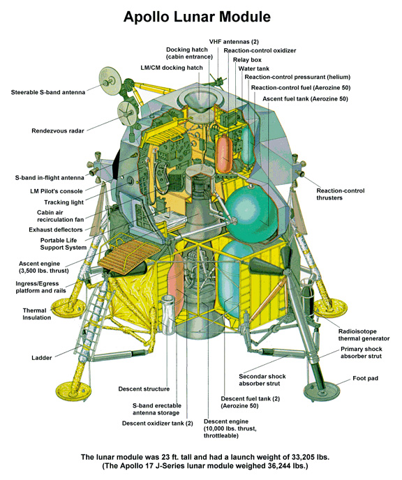 apollo 13 lunar module dimensions - photo #5